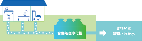 浄化槽のイメージ